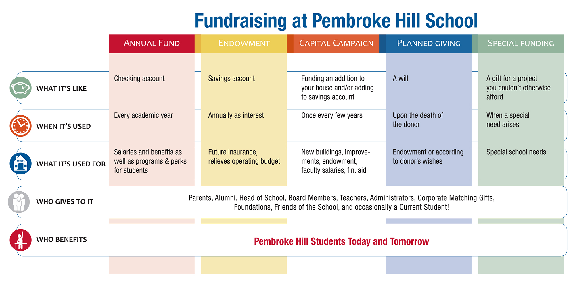 Chart of fundraising at Pembroke Hill School